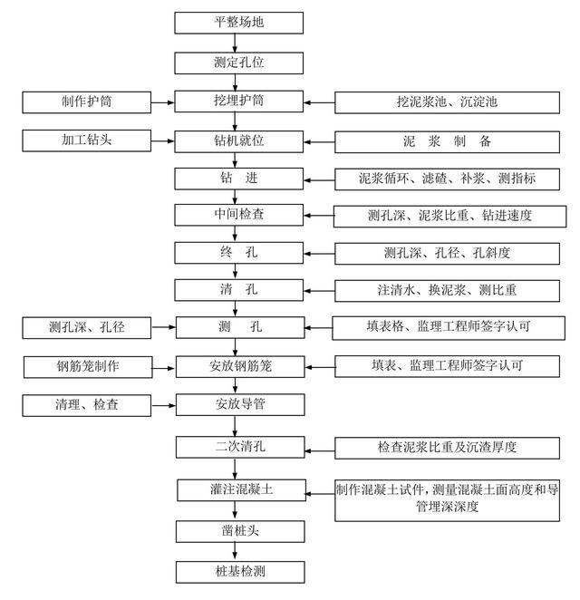 钻孔桩施工工艺流程图