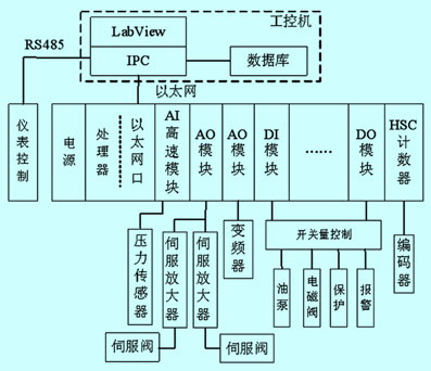 基于plc的液压脉冲试验机控制系统设计图片