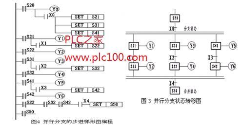 三菱PLC并行分支结构的步进顺控设计法