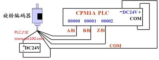 cpm1a系列plc高速脉冲输入功能编程(附编码器接线图).