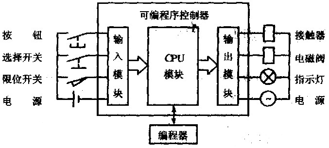 PLC的主要模块构成 系统组成图